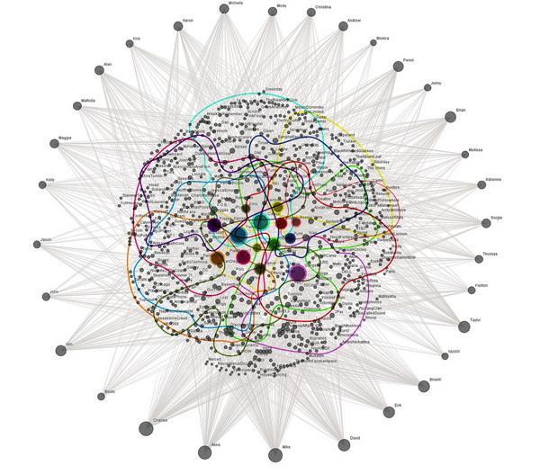 Επαγγελματίες γνωριμιών στο διαδίκτυο Λονδίνο